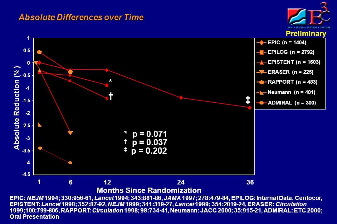 Preliminary -4.5 -4 -3.5 -3 -2.5 -2 -1.5 -0.5 0 0.5 1 Absolute Differences over Time Absolute Reduction (%) Months Since Randomization 1 1263624 EPIC (n = 1404) EPILOG (n = 2792) EPISTENT (n = 1603) ERASER (n = 225) Neumann (n = 401) RAPPORT (n = 483) † p = 0.037 * p = 0.071 ‡ p = 0.202 * † ‡ EPIC: NEJM 1994; 330:956-61, Lancet 1994; 343:881-86, JAMA 1997; 278:479-84, EPILOG: Internal Data, Centocor, EPISTENT: Lancet 1998; 352:87-92, NEJM 1999; 341:319-27, Lancet 1999; 354:2019-24, ERASER: Circulation 1999;100:799-806, RAPPORT: Circulation 1998; 98:734-41, Neumann: JACC 2000; 35:915-21, ADMIRAL: ETC 2000; Oral Presentation ADMIRAL (n = 300)