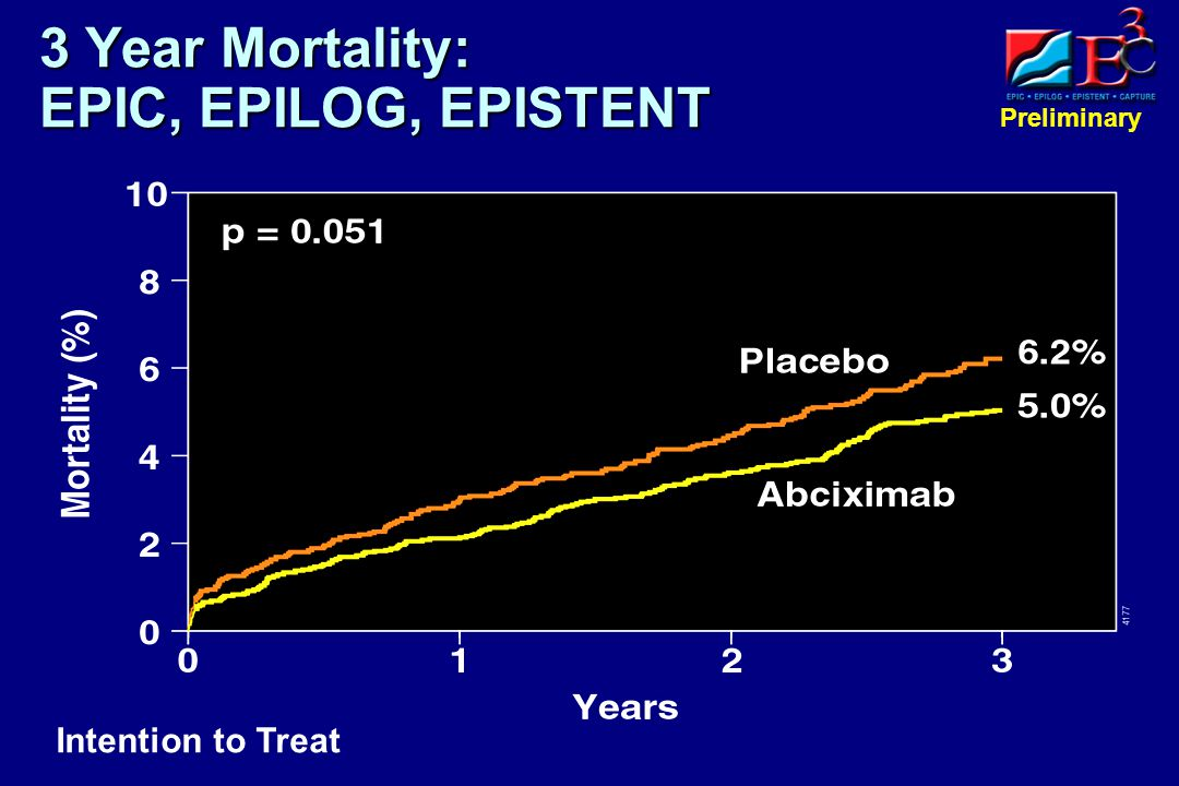 Preliminary 3 Year Mortality: EPIC, EPILOG, EPISTENT Intention to Treat
