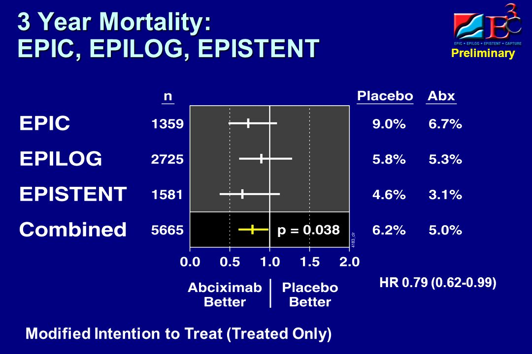 Preliminary 3 Year Mortality: EPIC, EPILOG, EPISTENT Modified Intention to Treat (Treated Only) HR 0.79 (0.62-0.99)