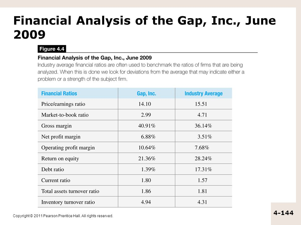 Copyright © 2011 Pearson Prentice Hall. All rights reserved. 4-144 Financial Analysis of the Gap, Inc., June 2009