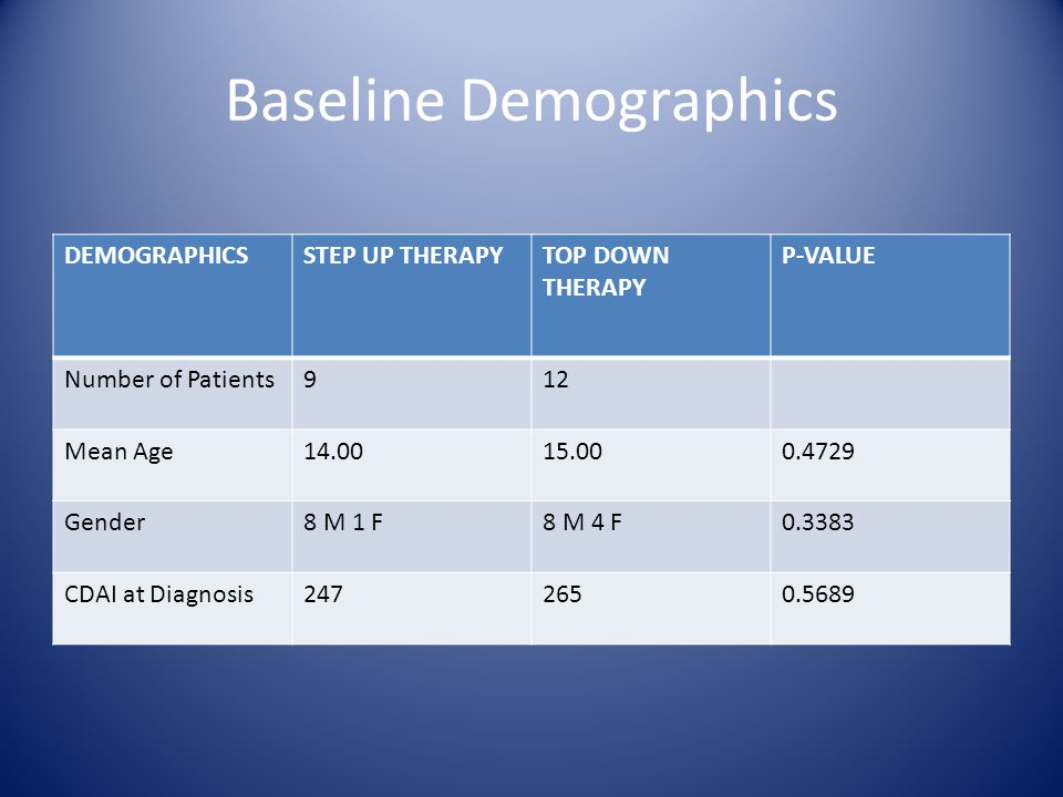 Baseline Demographics DEMOGRAPHICSSTEP UP THERAPYTOP DOWN THERAPY P-VALUE Number of Patients912 Mean Age14.0015.000.4729 Gender8 M 1 F8 M 4 F0.3383 CDAI at Diagnosis2472650.5689
