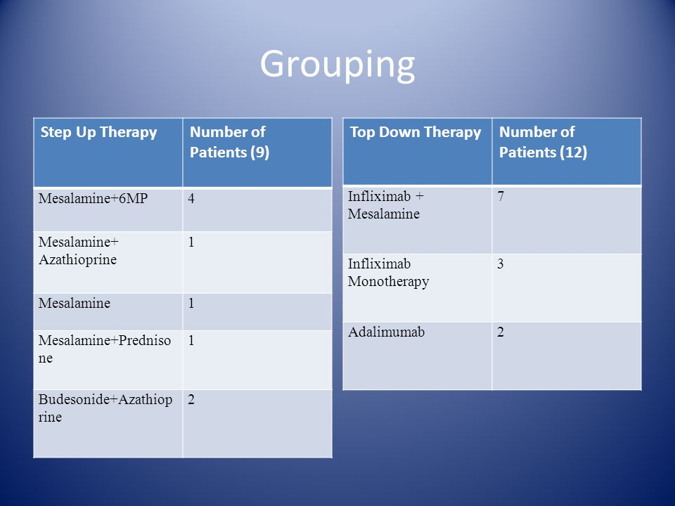Grouping Step Up TherapyNumber of Patients (9) Mesalamine+6MP4 Mesalamine+ Azathioprine 1 Mesalamine1 Mesalamine+Predniso ne 1 Budesonide+Azathiop rine 2 Top Down TherapyNumber of Patients (12) Infliximab + Mesalamine 7 Infliximab Monotherapy 3 Adalimumab2