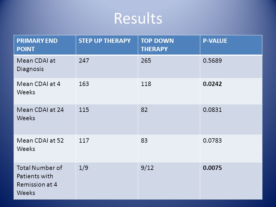 Results PRIMARY END POINT STEP UP THERAPYTOP DOWN THERAPY P-VALUE Mean CDAI at Diagnosis 2472650.5689 Mean CDAI at 4 Weeks 1631180.0242 Mean CDAI at 24 Weeks 115820.0831 Mean CDAI at 52 Weeks 117830.0783 Total Number of Patients with Remission at 4 Weeks 1/99/120.0075
