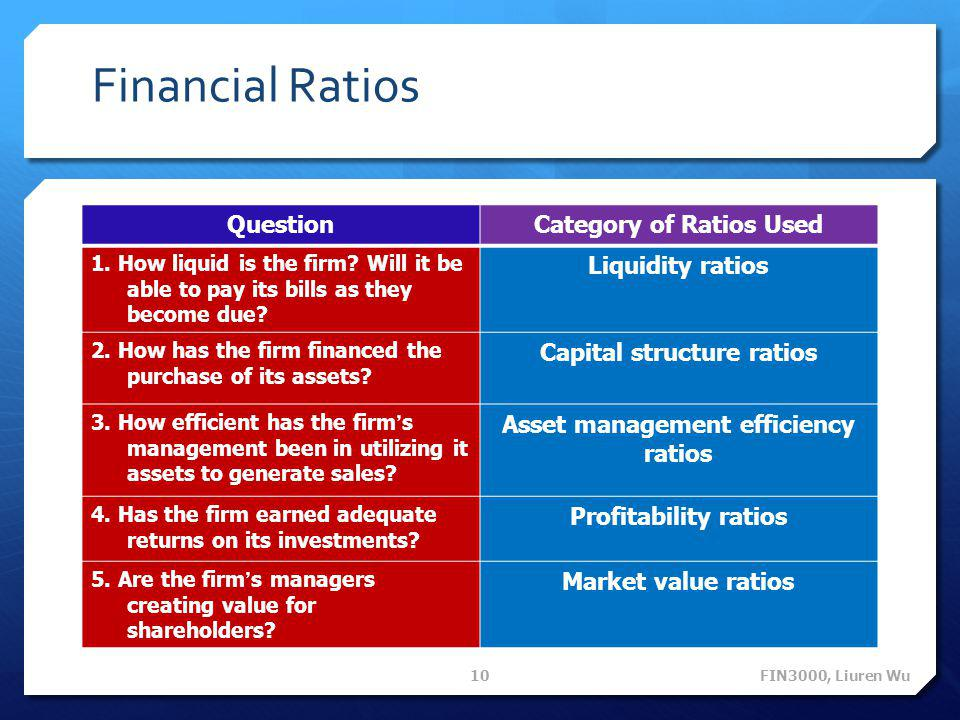 Financial Ratios QuestionCategory of Ratios Used 1. How liquid is the firm? Will it be able to pay its bills as they become due? Liquidity ratios 2. H