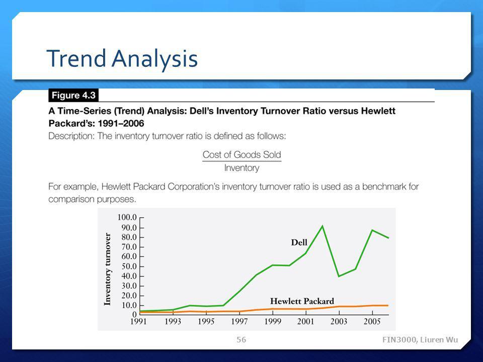 Trend Analysis FIN3000, Liuren Wu 56