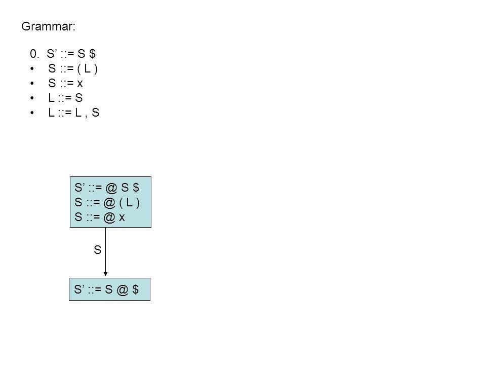 S' ::= @ S $ S ::= @ ( L ) S ::= @ x Grammar: S' ::= S @ $ S 0.