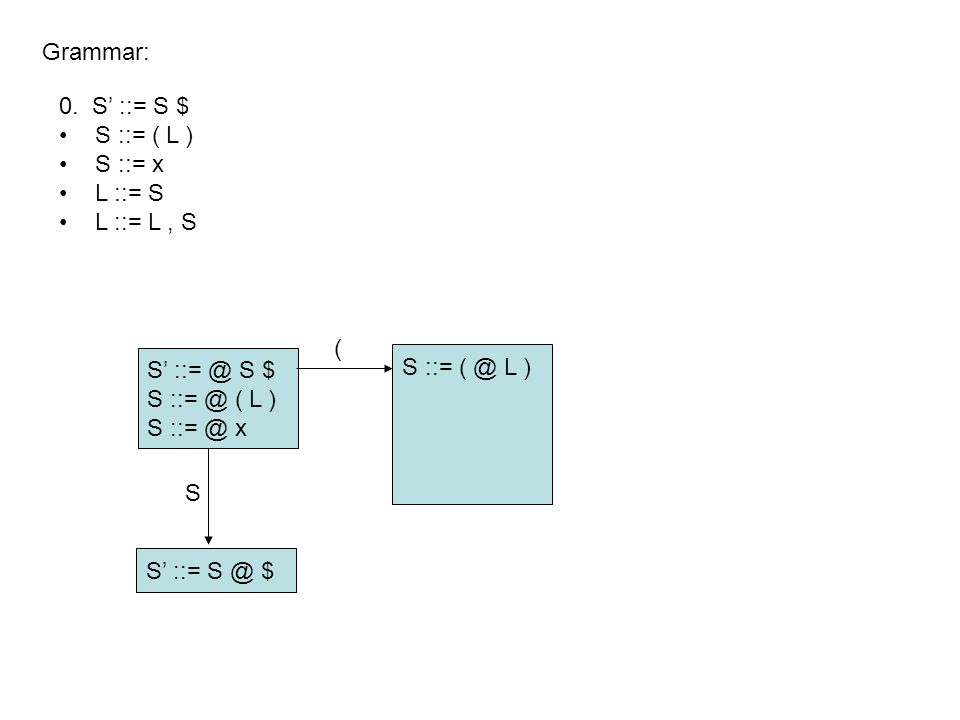 S' ::= @ S $ S ::= @ ( L ) S ::= @ x Grammar: S' ::= S @ $ S ::= ( @ L ) L ::= @ S L ::= @ L, S S ::= @ ( L ) S ::= @ x S ( 0.