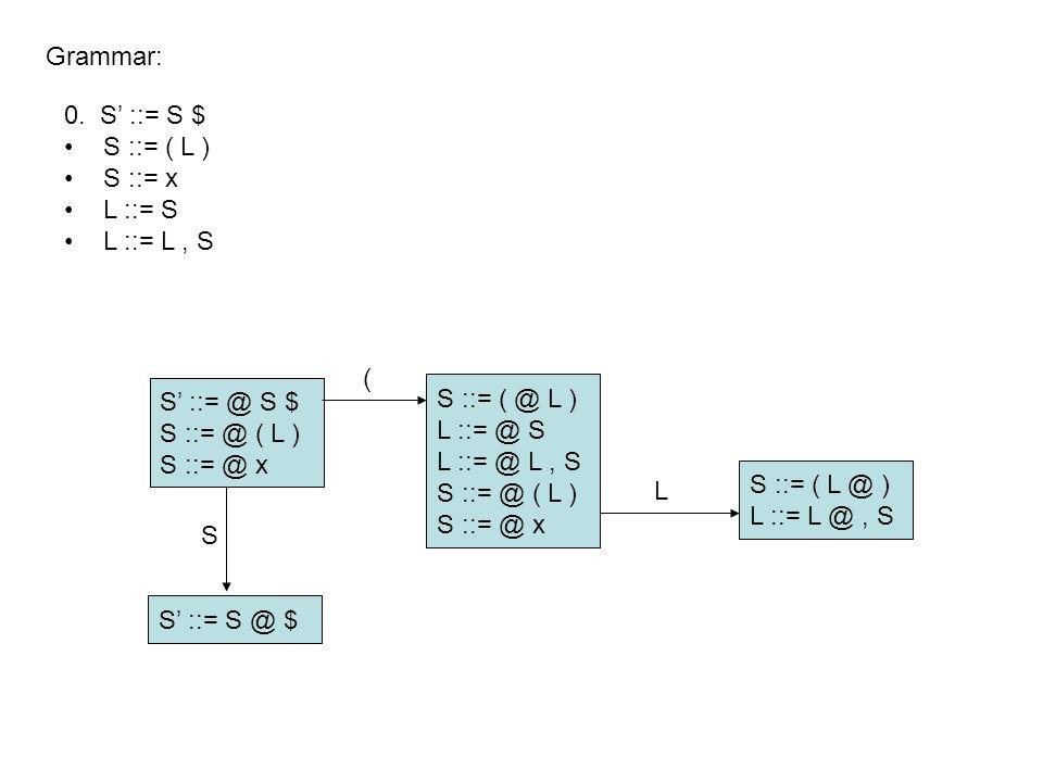 S' ::= @ S $ S ::= @ ( L ) S ::= @ x Grammar: S' ::= S @ $ S ::= ( @ L ) L ::= @ S L ::= @ L, S S ::= @ ( L ) S ::= @ x S ::= ( L @ ) L ::= L @, S S ( L 0.