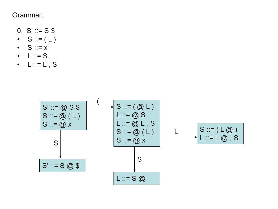 S' ::= @ S $ S ::= @ ( L ) S ::= @ x Grammar: S' ::= S @ $ L ::= S @ S ::= ( @ L ) L ::= @ S L ::= @ L, S S ::= @ ( L ) S ::= @ x S ::= ( L @ ) L ::= L @, S S ( S L 0.