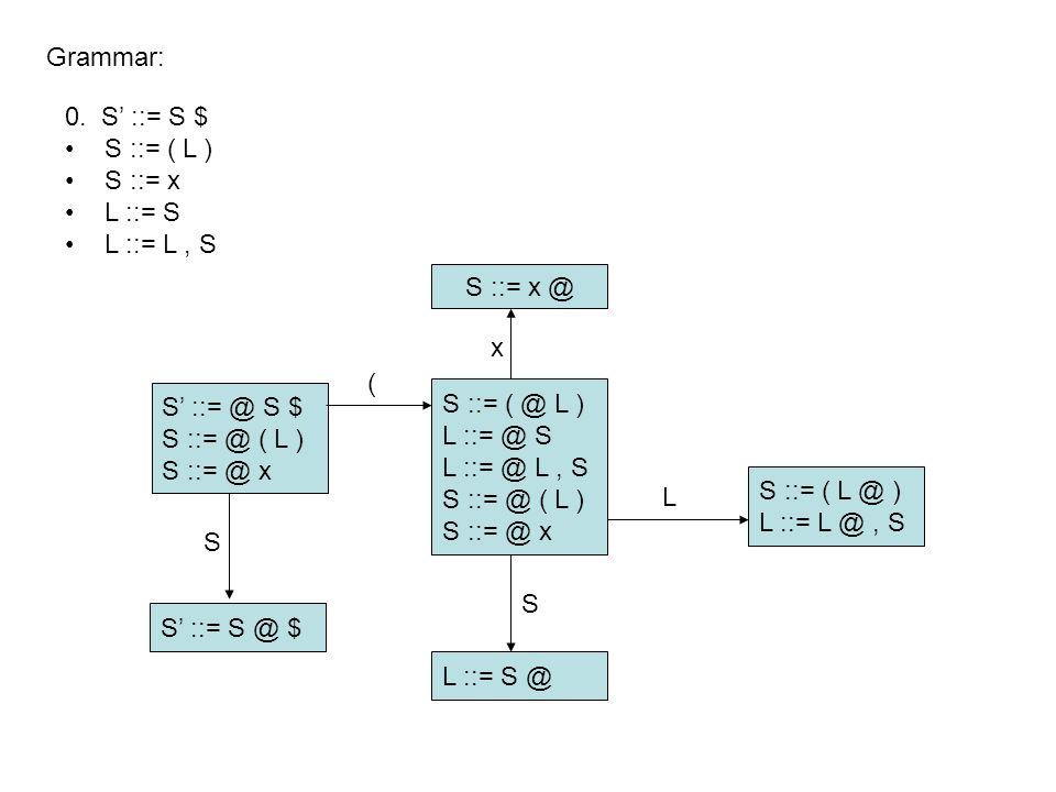 S' ::= @ S $ S ::= @ ( L ) S ::= @ x Grammar: S ::= x @ S' ::= S @ $ L ::= S @ S ::= ( @ L ) L ::= @ S L ::= @ L, S S ::= @ ( L ) S ::= @ x S ::= ( L @ ) L ::= L @, S S ( x S L 0.