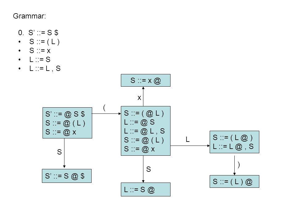 S' ::= @ S $ S ::= @ ( L ) S ::= @ x Grammar: S ::= x @ S' ::= S @ $ L ::= S @ S ::= ( @ L ) L ::= @ S L ::= @ L, S S ::= @ ( L ) S ::= @ x S ::= ( L @ ) L ::= L @, S S ::= ( L ) @ S ( x ) S L 0.