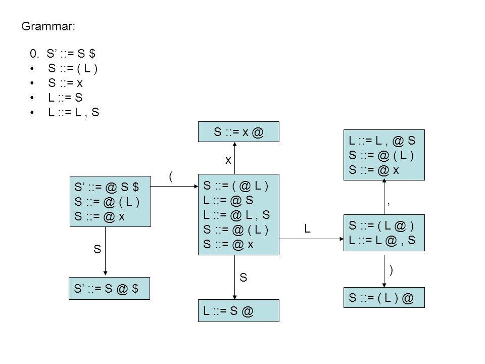 S' ::= @ S $ S ::= @ ( L ) S ::= @ x Grammar: S ::= x @ S' ::= S @ $ L ::= S @ S ::= ( @ L ) L ::= @ S L ::= @ L, S S ::= @ ( L ) S ::= @ x L ::= L, @ S S ::= @ ( L ) S ::= @ x S ::= ( L @ ) L ::= L @, S S ::= ( L ) @ S ( x, ) S L 0.
