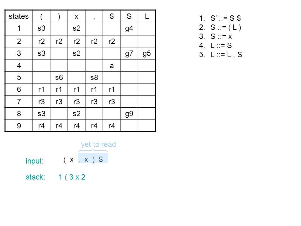 states()x,$SL 1s3s2g4 2r2 3s3s2g7g5 4a 5s6s8 6r1 7r3 8s3s2g9 9r4 ( x, x ) $ yet to read input: stack:1 ( 3 x 2 1.S' ::= S $ 2.S ::= ( L ) 3.S ::= x 4.L ::= S 5.L ::= L, S