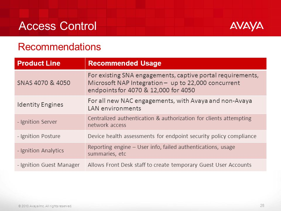 © 2010 Avaya Inc. All rights reserved. 28 Access Control Product LineRecommended Usage SNAS 4070 & 4050 For existing SNA engagements, captive portal r