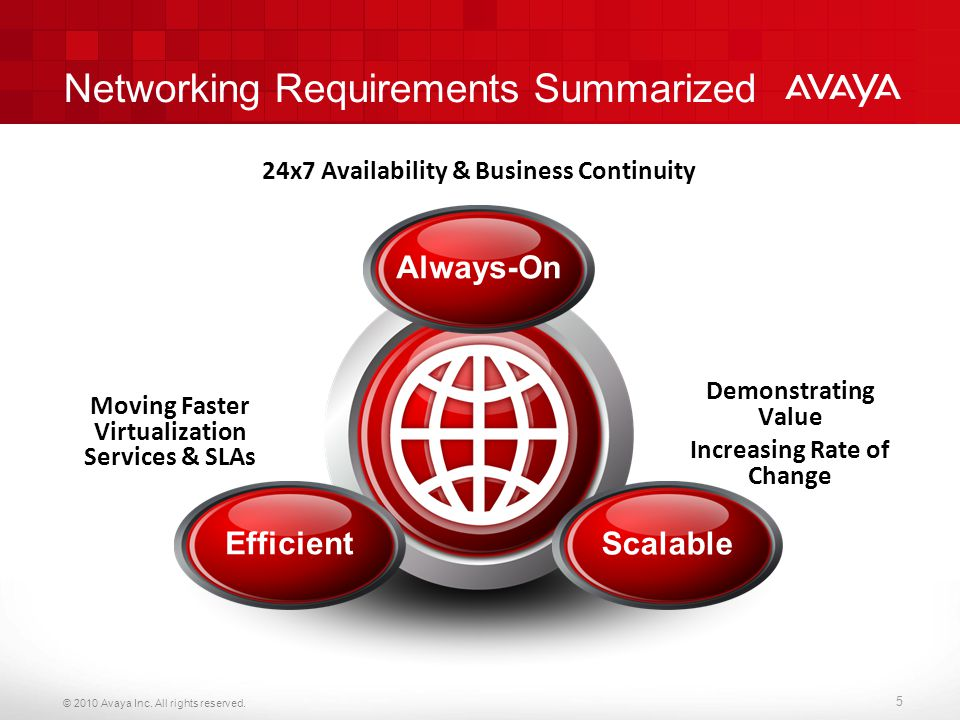 © 2010 Avaya Inc. All rights reserved. 5 Networking Requirements Summarized Efficient ScalableAlways-On Moving Faster Virtualization Services & SLAs 2