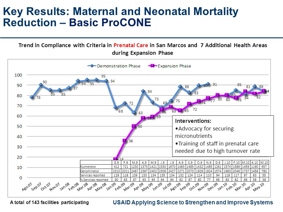 USAID Applying Science to Strengthen and Improve Systems Key Results: Maternal and Neonatal Mortality Reduction – Basic ProCONE Trend in Compliance wi