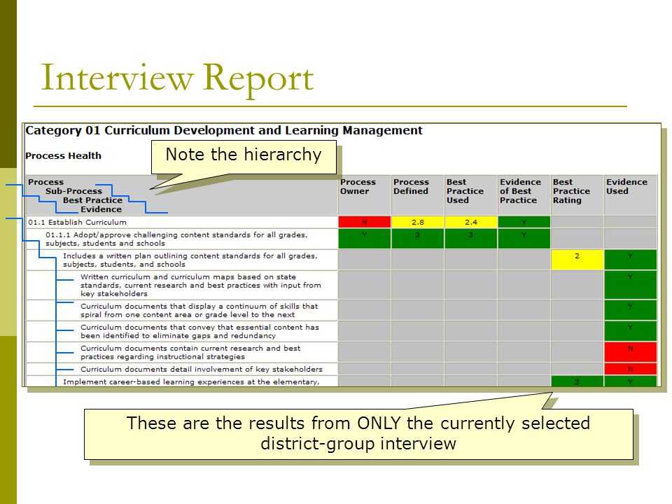 Interview Report These are the results from ONLY the currently selected district-group interview Note the hierarchy