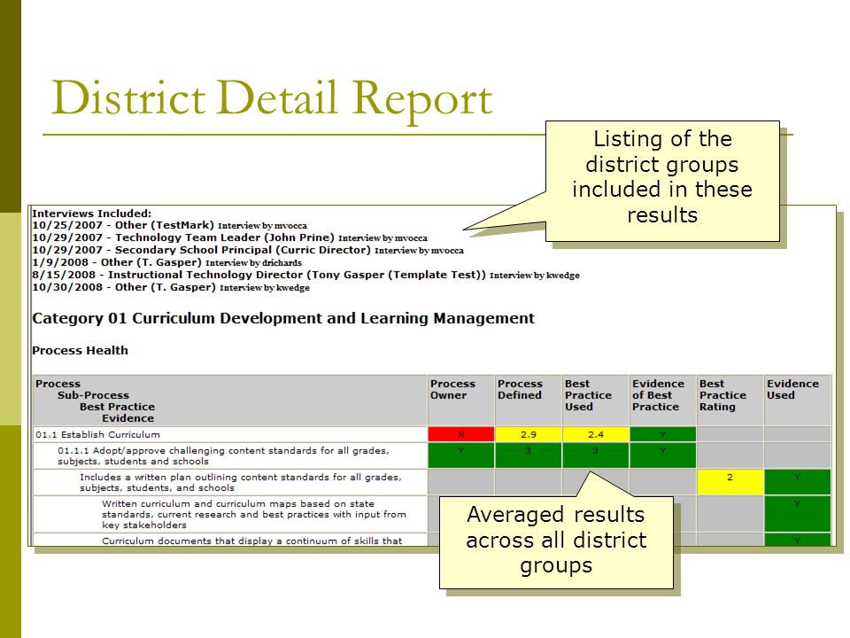 District Detail Report Listing of the district groups included in these results Averaged results across all district groups