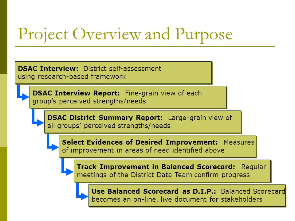 Project Overview and Purpose DSAC Interview: District self-assessment using research-based framework DSAC Interview: District self-assessment using research-based framework DSAC Interview Report: Fine-grain view of each group's perceived strengths/needs DSAC Interview Report: Fine-grain view of each group's perceived strengths/needs DSAC District Summary Report: Large-grain view of all groups' perceived strengths/needs DSAC District Summary Report: Large-grain view of all groups' perceived strengths/needs Select Evidences of Desired Improvement: Measures of improvement in areas of need identified above Select Evidences of Desired Improvement: Measures of improvement in areas of need identified above Track Improvement in Balanced Scorecard: Regular meetings of the District Data Team confirm progress Track Improvement in Balanced Scorecard: Regular meetings of the District Data Team confirm progress Use Balanced Scorecard as D.I.P.: Balanced Scorecard becomes an on-line, live document for stakeholders Use Balanced Scorecard as D.I.P.: Balanced Scorecard becomes an on-line, live document for stakeholders