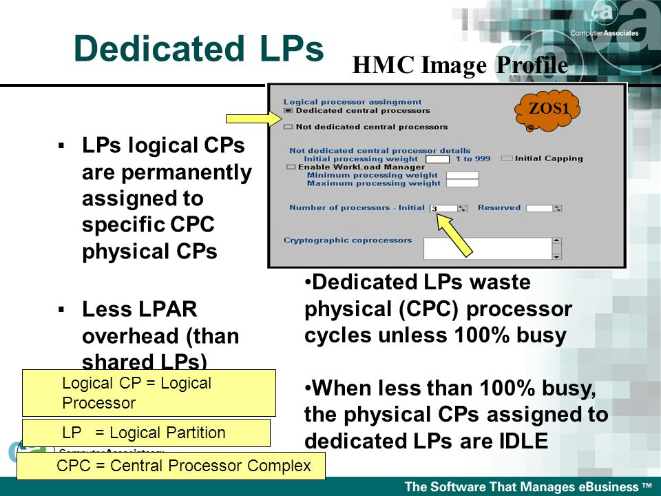  LPs logical CPs are permanently assigned to specific CPC physical CPs  Less LPAR overhead (than shared LPs) HMC Image Profile ZOS1 Dedicated LPs waste physical (CPC) processor cycles unless 100% busy When less than 100% busy, the physical CPs assigned to dedicated LPs are IDLE LP= Logical Partition Logical CP = Logical Processor CPC = Central Processor Complex Dedicated LPs