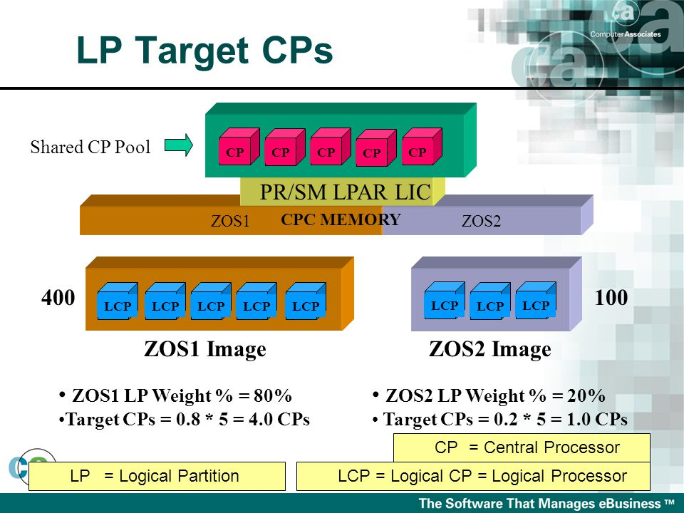 ZOS1ZOS2 PR/SM LPAR LIC CP Shared CP Pool ZOS1 ImageZOS2 Image 400100 ZOS1 LP Weight % = 80% Target CPs = 0.8 * 5 = 4.0 CPs ZOS2 LP Weight % = 20% Target CPs = 0.2 * 5 = 1.0 CPs CPC MEMORY LCP LP= Logical PartitionLCP = Logical CP = Logical Processor CP= Central Processor LP Target CPs