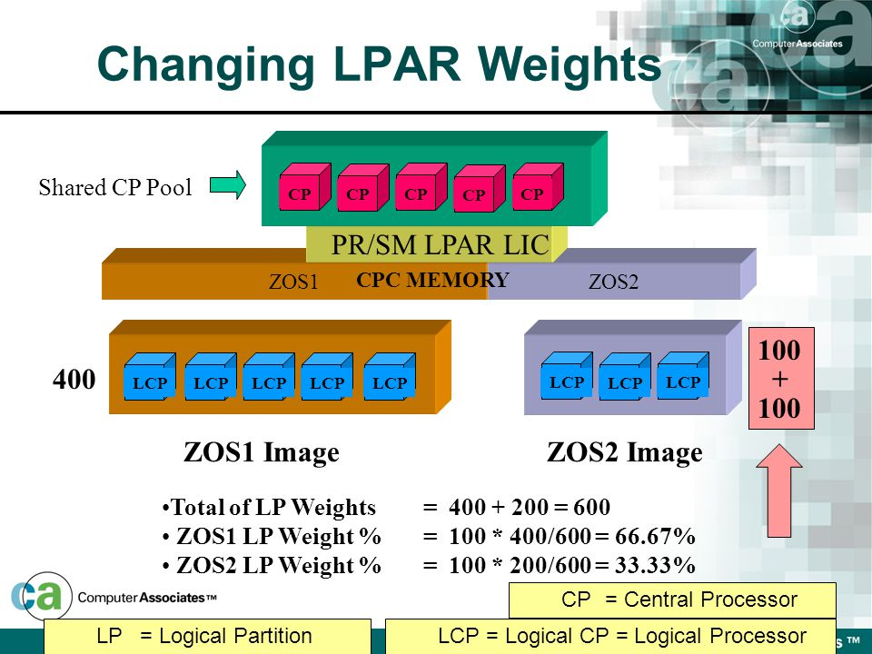 ZOS1ZOS2 CPC MEMORY PR/SM LPAR LIC CP Shared CP Pool 400 100 + ZOS1 ImageZOS2 Image Total of LP Weights= 400 + 200 = 600 ZOS1 LP Weight %= 100 * 400/600 = 66.67% ZOS2 LP Weight %= 100 * 200/600 = 33.33% LCP LP= Logical PartitionLCP = Logical CP = Logical Processor CP= Central Processor Changing LPAR Weights