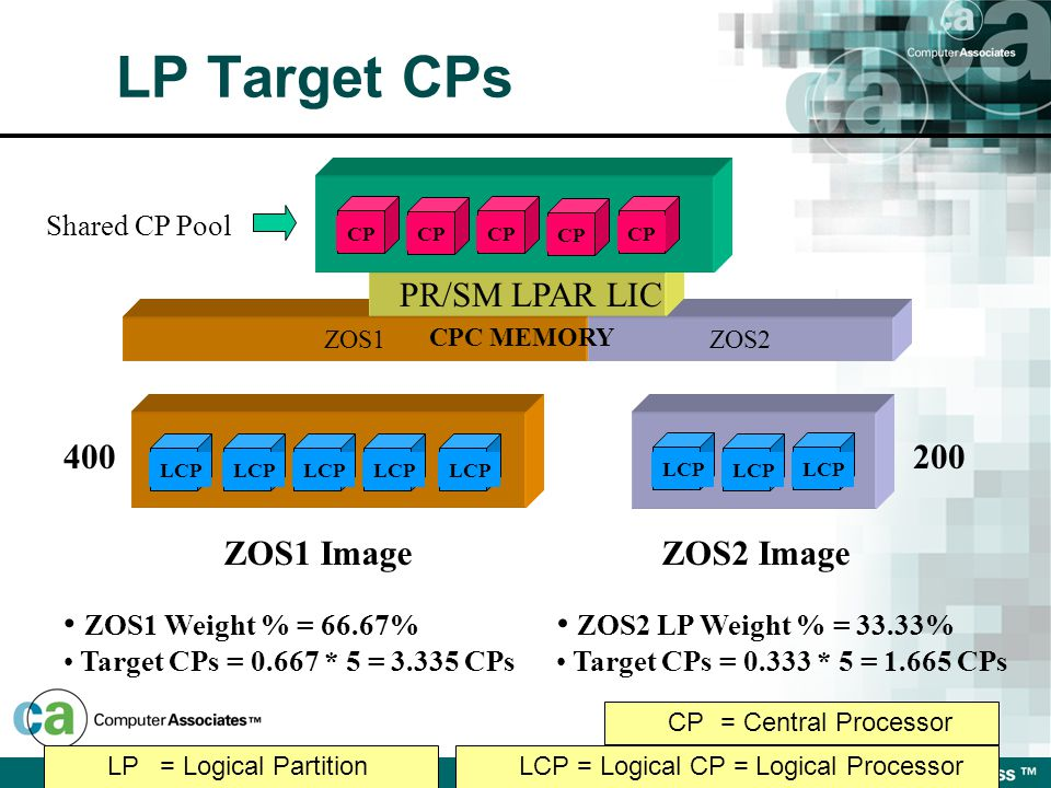 ZOS1ZOS2 CPC MEMORY PR/SM LPAR LIC CP Shared CP Pool 400200 ZOS1 ImageZOS2 Image ZOS1 Weight % = 66.67% Target CPs = 0.667 * 5 = 3.335 CPs ZOS2 LP Weight % = 33.33% Target CPs = 0.333 * 5 = 1.665 CPs LP= Logical PartitionLCP = Logical CP = Logical Processor CP= Central Processor LCP LP Target CPs