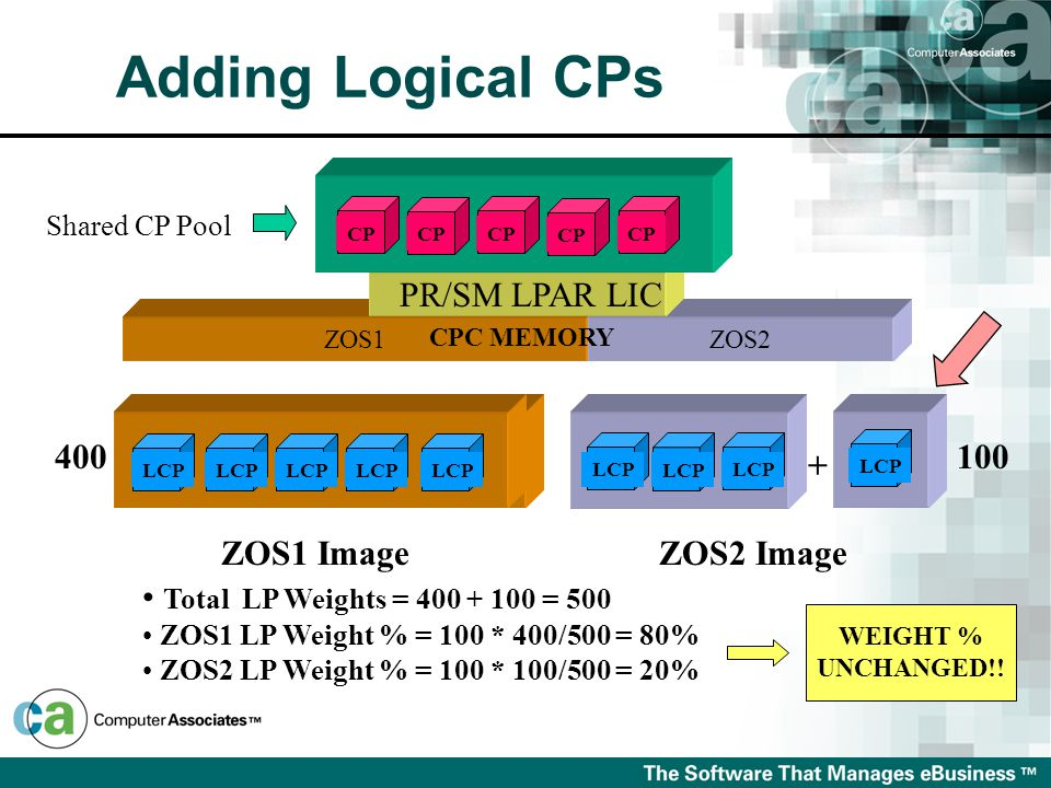 L LLLL ZOS1ZOS2 CPC MEMORY PR/SM LPAR LIC CP Shared CP Pool 400 ZOS1 ImageZOS2 Image + Total LP Weights = 400 + 100 = 500 ZOS1 LP Weight % = 100 * 400/500 = 80% ZOS2 LP Weight % = 100 * 100/500 = 20% WEIGHT % UNCHANGED!.