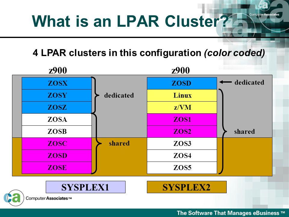 SYSPLEX2 What is an LPAR Cluster? 4 LPAR clusters in this configuration (color coded) z900 z/VM Linux ZOS1 ZOS2 ZOS3 ZOS4 ZOS5 ZOSD dedicated shared z