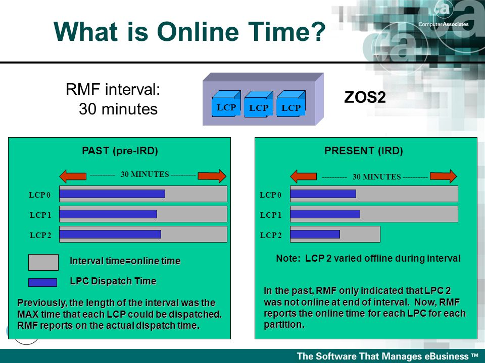 What is Online Time.