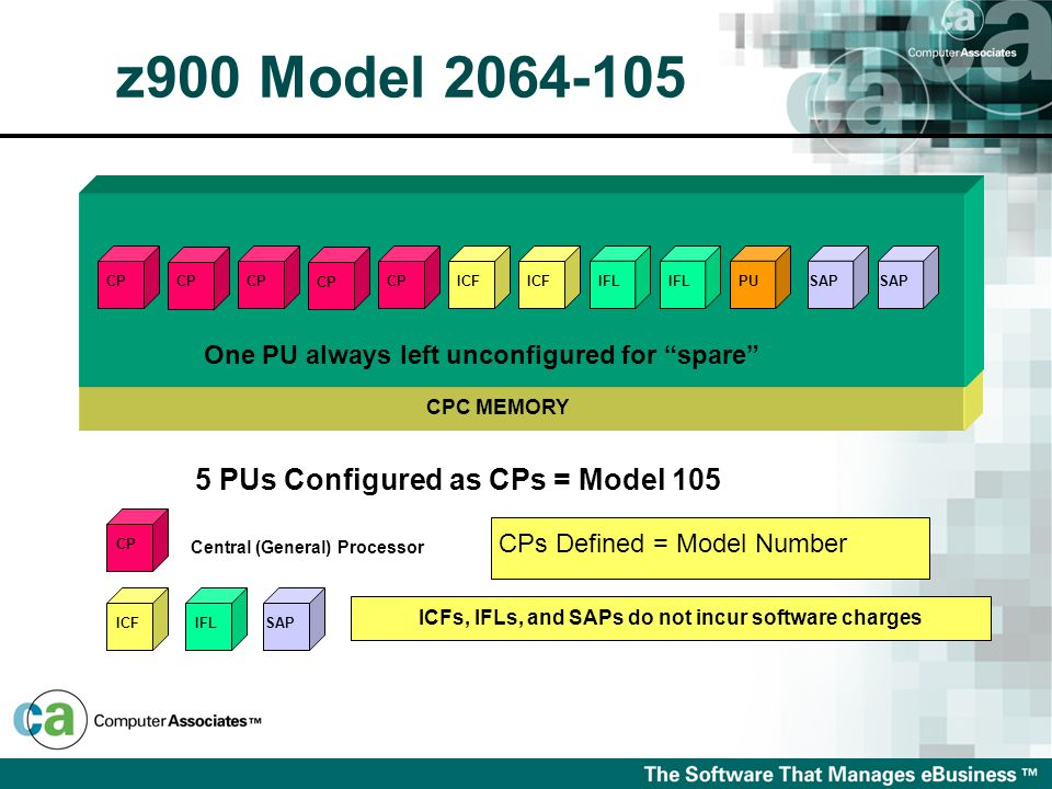 z900 Model 2064-105 5 PUs Configured as CPs = Model 105 Central (General) Processor CP CPs Defined = Model Number ICFIFLSAP ICFs, IFLs, and SAPs do not incur software charges CPC MEMORY One PU always left unconfigured for spare CP PUIFL SAP CP ICF