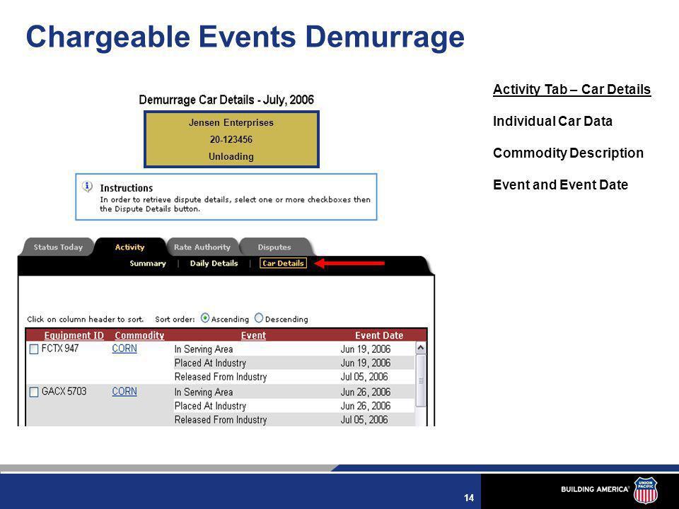 14 Chargeable Events Demurrage Jensen Enterprises 20-123456 Unloading Activity Tab – Car Details Individual Car Data Commodity Description Event and Event Date