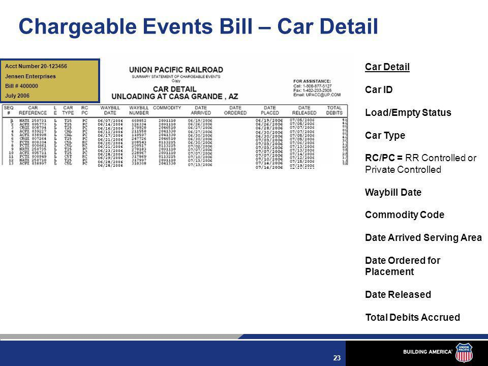 23 Chargeable Events Bill – Car Detail Car Detail Car ID Load/Empty Status Car Type RC/PC = RR Controlled or Private Controlled Waybill Date Commodity