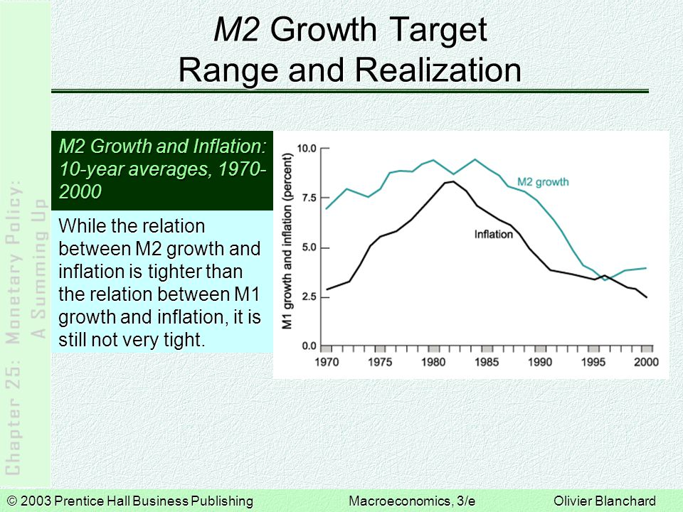 © 2003 Prentice Hall Business PublishingMacroeconomics, 3/e Olivier Blanchard M2 Growth Target Range and Realization M2 Growth and Inflation: 10-year averages, 1970- 2000 While the relation between M2 growth and inflation is tighter than the relation between M1 growth and inflation, it is still not very tight.