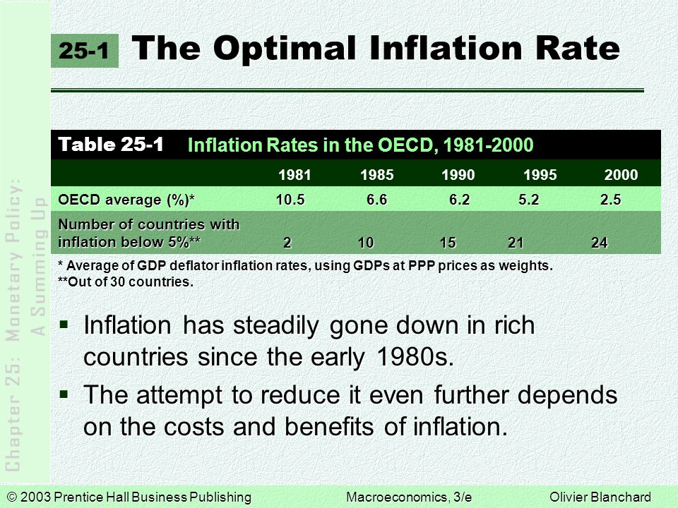 © 2003 Prentice Hall Business PublishingMacroeconomics, 3/e Olivier Blanchard The Optimal Inflation Rate The Optimal Inflation Rate 25-1  Inflation has steadily gone down in rich countries since the early 1980s.