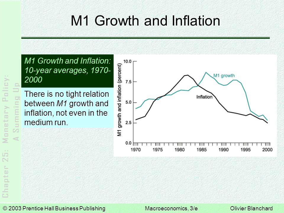 © 2003 Prentice Hall Business PublishingMacroeconomics, 3/e Olivier Blanchard M1 Growth and Inflation M1 Growth and Inflation: 10-year averages, 1970- 2000 There is no tight relation between M1 growth and inflation, not even in the medium run.