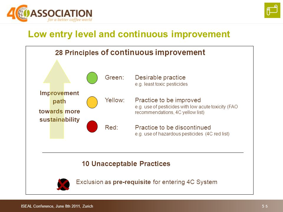 Low entry level and continuous improvement 10 Unacceptable Practices Exclusion as pre-requisite for entering 4C System  Improvement path towards more sustainability 28 Principles of continuous improvement Green: Desirable practice e.g.