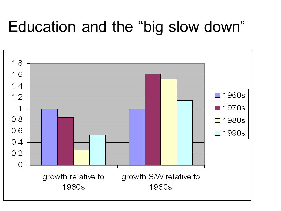 Education and the big slow down