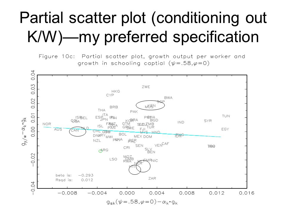 Partial scatter plot (conditioning out K/W)—my preferred specification