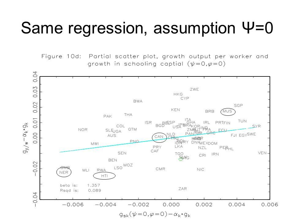 Same regression, assumption Ψ=0