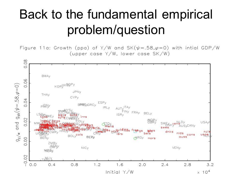 Back to the fundamental empirical problem/question