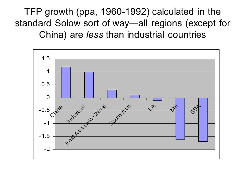 TFP growth (ppa, 1960-1992) calculated in the standard Solow sort of way—all regions (except for China) are less than industrial countries