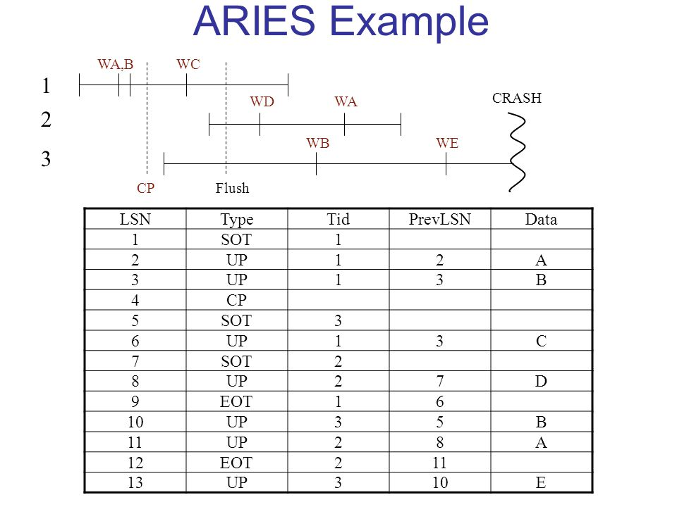 ARIES - What is Logged Physiological Logging –REDO Records Updates to data pages and index pages are logged separately But may use operational logging (e.g., INCREMENT/DECREMENT) –Because escrow locks allow multiple writers –UNDO Records are Purely Logical Only one record for index and data pages May use operational logging
