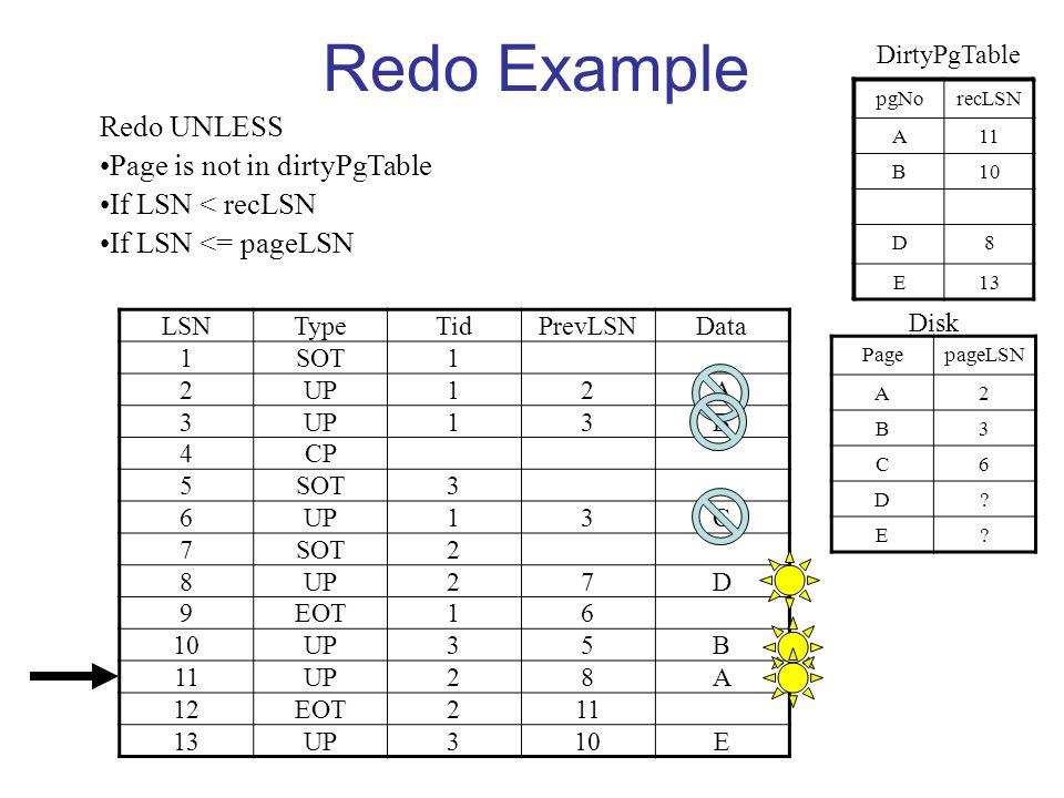 Redo Example LSNTypeTidPrevLSNData 1SOT1 2UP12A 3 13B 4CP 5SOT3 6UP13C 7SOT2 8UP27D 9EOT16 10UP35B 11UP28A 12EOT211 13UP310E pgNorecLSN B10 D8 E13 Redo UNLESS Page is not in dirtyPgTable If LSN < recLSN If LSN <= pageLSN DirtyPgTable PagepageLSN A2 B3 C6 D.