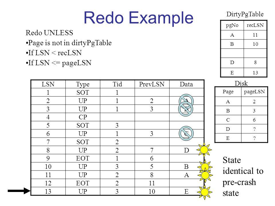 Redo Example LSNTypeTidPrevLSNData 1SOT1 2UP12A 3 13B 4CP 5SOT3 6UP13C 7SOT2 8UP27D 9EOT16 10UP35B 11UP28A 12EOT211 13UP310E pgNorecLSN A11 B10 D8 E13 Redo UNLESS Page is not in dirtyPgTable If LSN < recLSN If LSN <= pageLSN DirtyPgTable PagepageLSN A2 B3 C6 D.