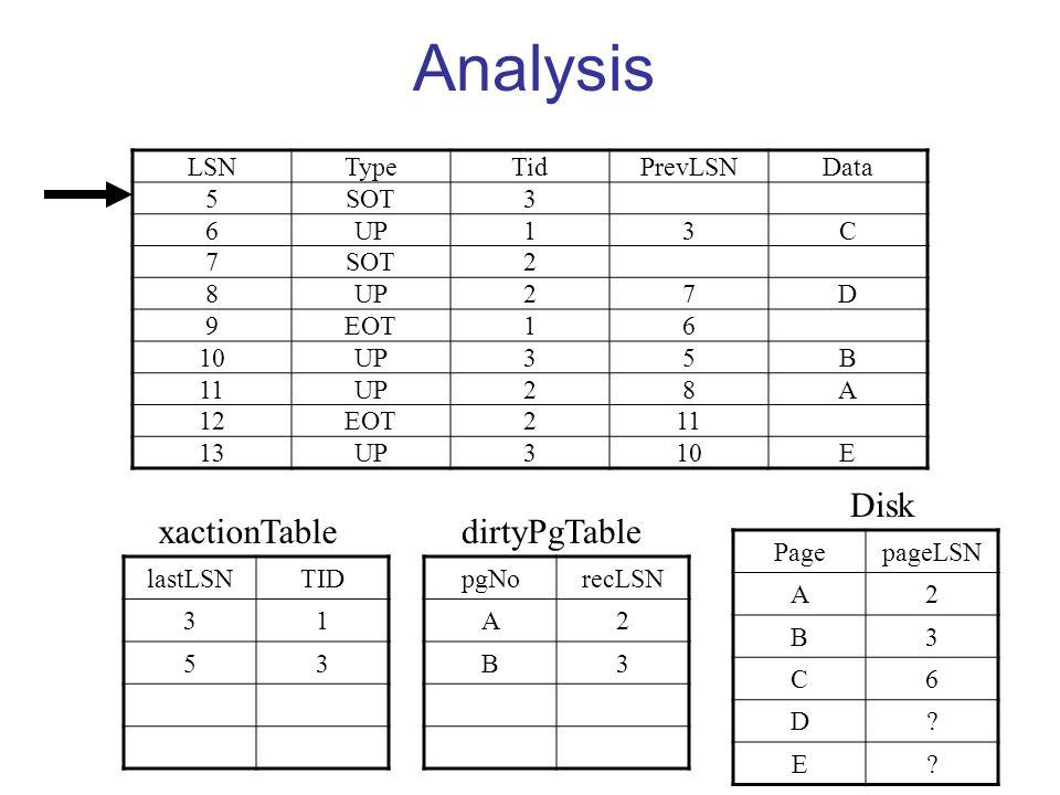 Analysis LSNTypeTidPrevLSNData 5SOT3 6UP13C 7SOT2 8UP27D 9EOT16 10UP35B 11UP28A 12EOT211 13UP310E lastLSNTID 31 53 pgNorecLSN A2 B3 PagepageLSN A2 B3 C6 D.