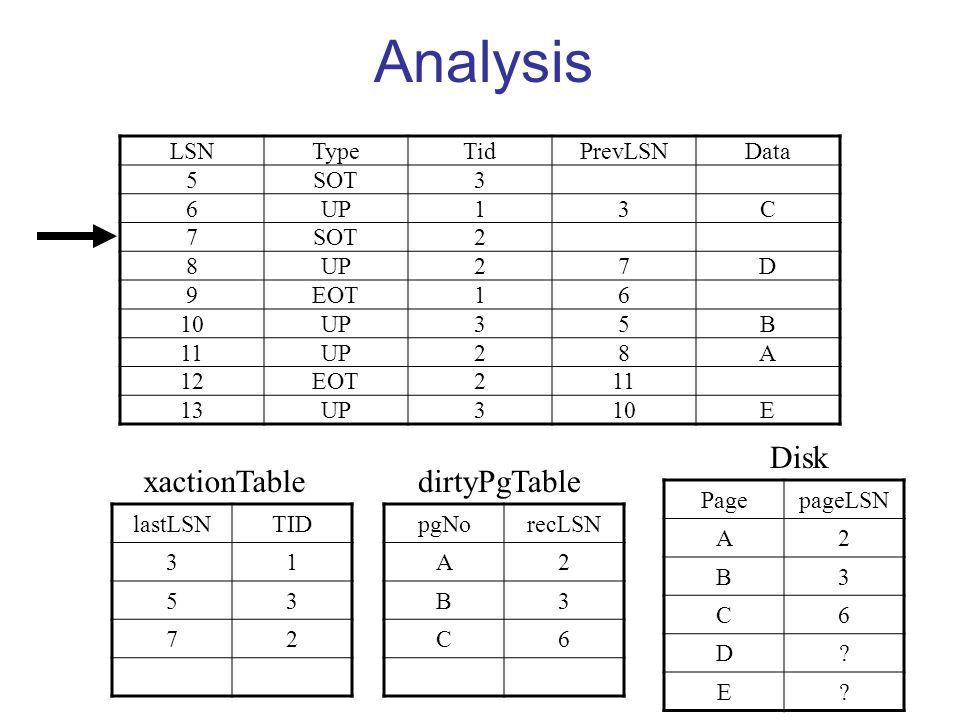 Analysis LSNTypeTidPrevLSNData 5SOT3 6UP13C 7SOT2 8UP27D 9EOT16 10UP35B 11UP28A 12EOT211 13UP310E lastLSNTID 31 53 72 pgNorecLSN A2 B3 C6 D8 PagepageLSN A2 B3 C6 D.
