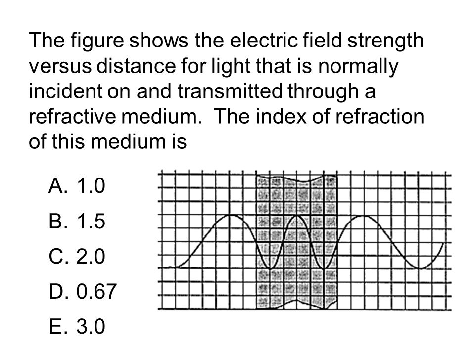 The figure shows the electric field strength versus distance for light that is normally incident on and transmitted through a refractive medium.
