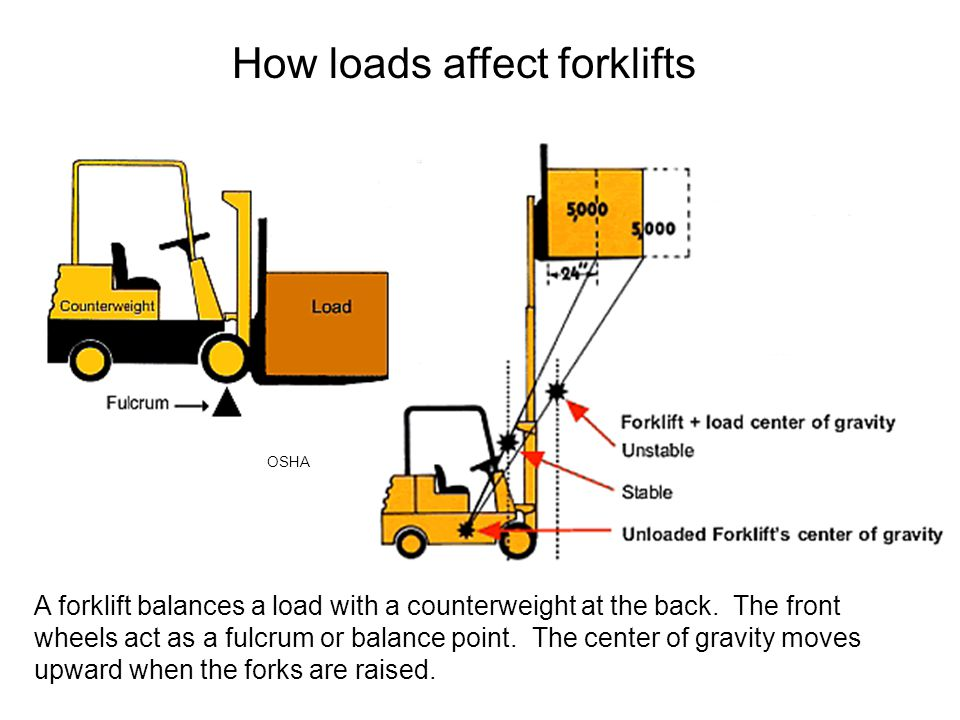 How loads affect forklifts A forklift balances a load with a counterweight at the back. The front wheels act as a fulcrum or balance point. The center