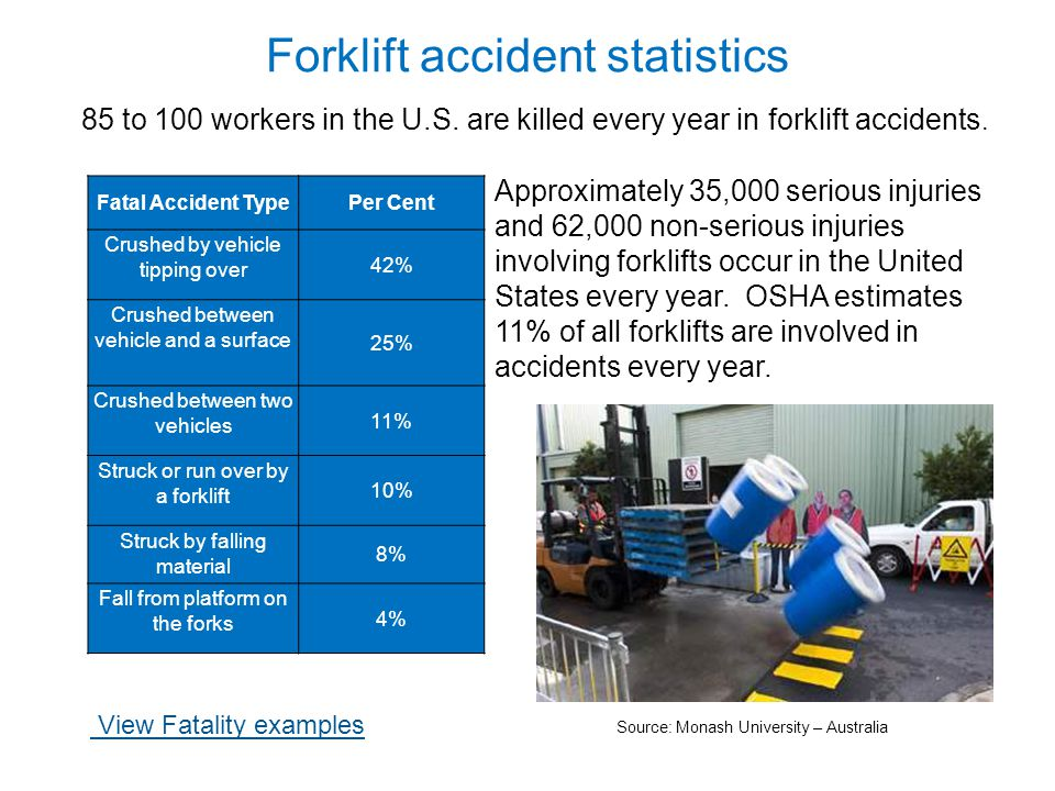 Washington State forklift accidents & citations 1000+ employees were seriously injured (had to take time off from work to recover) in forklift-related accidents in the years 2006, 2007 & 2008 13 employees were killed in forklift-related accidents from 2000 to 2009 The 5 most common citations by L & I safety inspectors involving forklifts in last three years (2007 – 2009) were as follows: - lack of training - no seatbelt or not using seatbelt - no inspection of the forklift for defects - modification of forklift without manufacturer's approval - no nameplate or unreadable nameplate